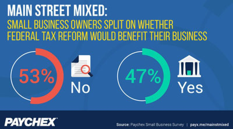 Survey: Main Street Mixed Whether Fed Tax Reform Benefit Business